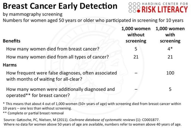 A factbox displaying the benefits and harms of breast cancer early detection