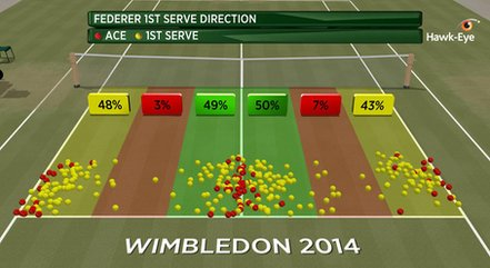 Federer serve graphic