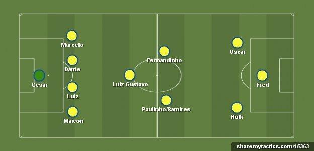 Brazil 4-3-3