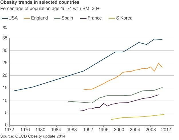 Graph showing rising obesity in selected countries