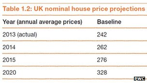 A graph showing PricewaterhouseCoopers estimates for house prices
