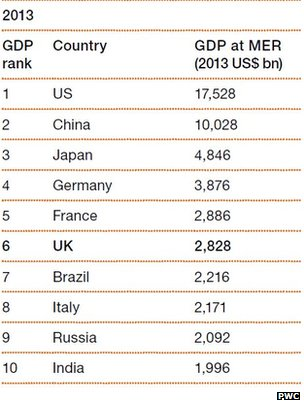 A table showing the top ten economies in the world