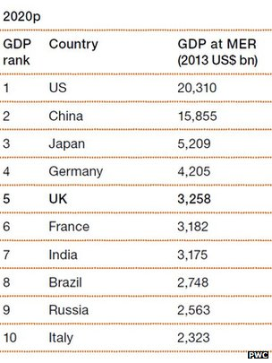A table showing the top ten largest economies in the world