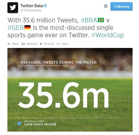 "A tweet from @TwitterData which reads: ""With 35.6 million Tweets, #BRA v #GER is the most-discussed single sports game ever on Twitter #WorldCup"