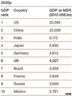 Table showing the top ten world economies by 2030