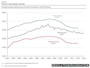 A graph showing the fall in average earnings since in the last ten years