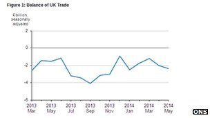 A graph showing the UK trade deficit