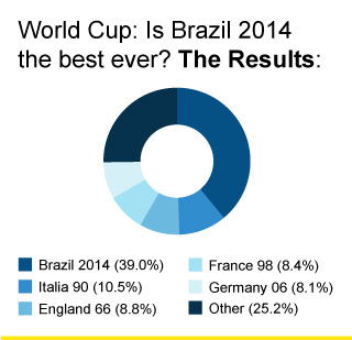 Best World Cup vote