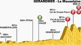 Tour de France stage eight profile