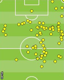 Lionel Messi touch map against Netherlands
