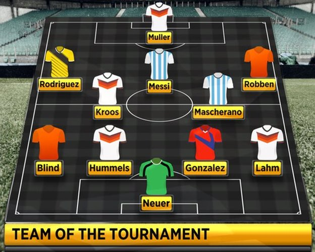 BBC pundits' team of the tournament