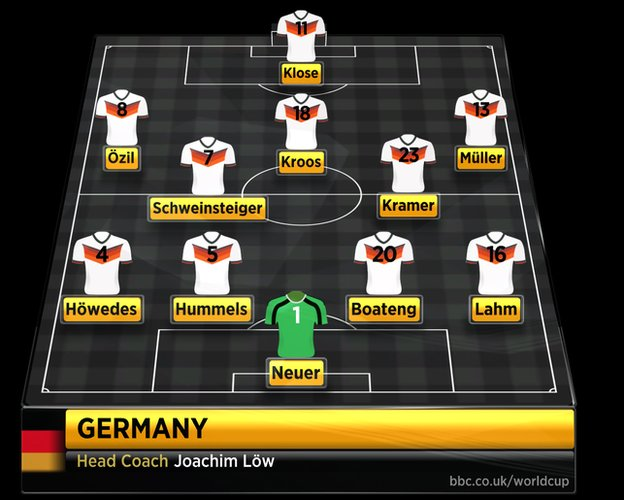 Germany's starting XI