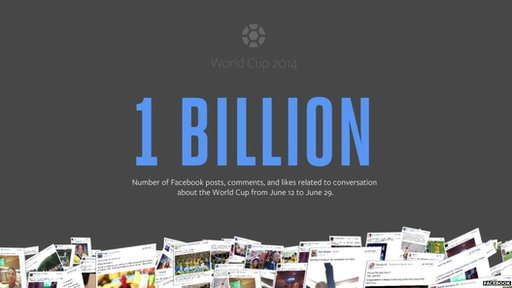 Facebook 1 billion interactions