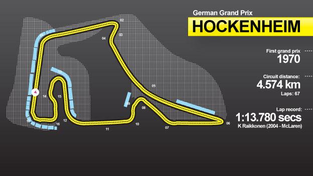 Hockenheim track graphic