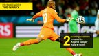 Graphic showing the number of chances (two) created by Algeria keeper Rais M'Bolhi