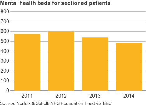 Mental health beds graph