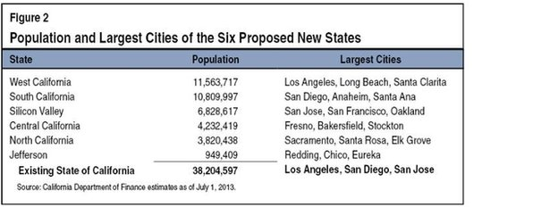 A chart breaking down the population of the six California states.