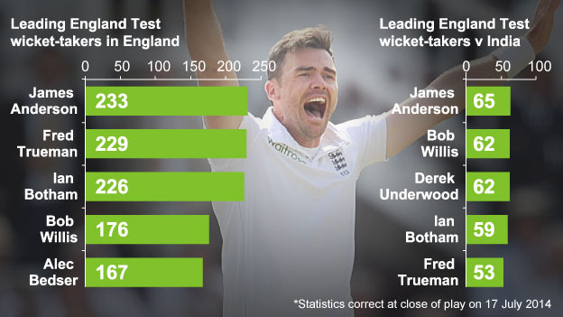 James Anderson graphic