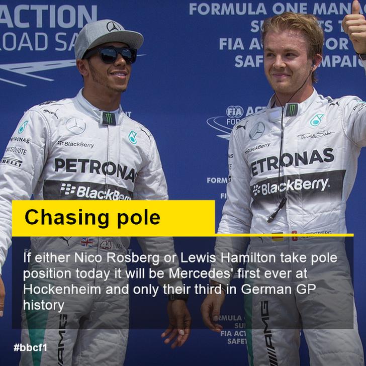Hamilton / Rosberg pole stat