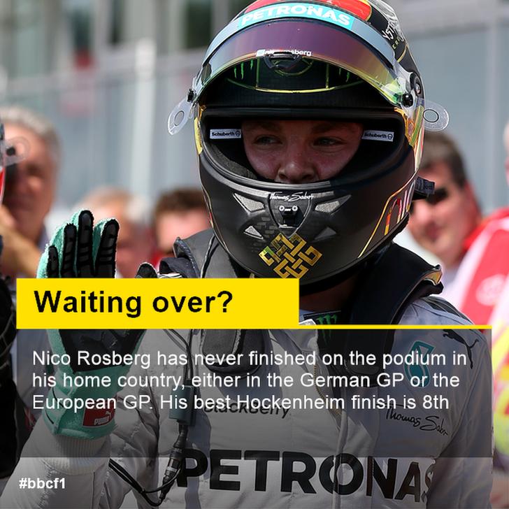 Nico Rosberg stat