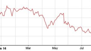 Chart showing the fall in Royal Mail's share price this year