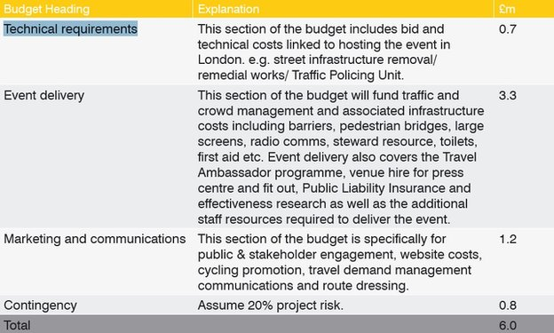 Breakdown of Transport for London's contribution for the finish of Stage 3