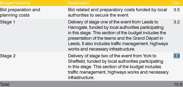 Breakdown of costs for stage one and two