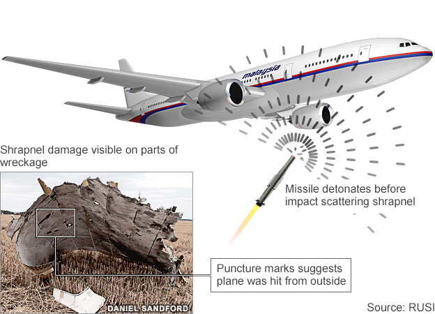 Infographic showing how a missile might have hit MH17