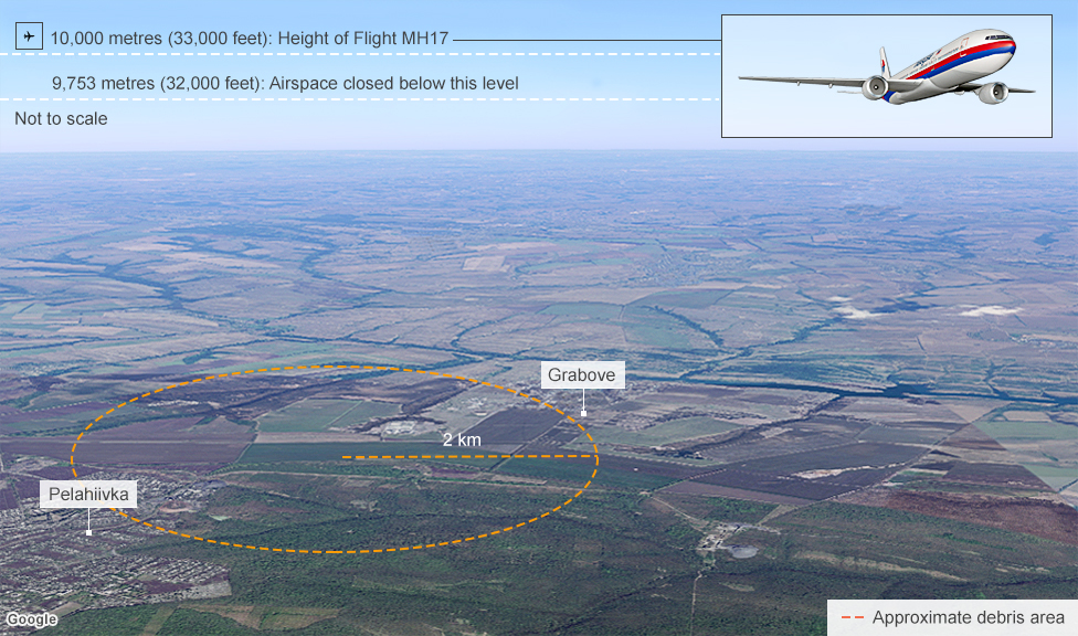 Map of flight path showing altitude of MH17 and location of crash