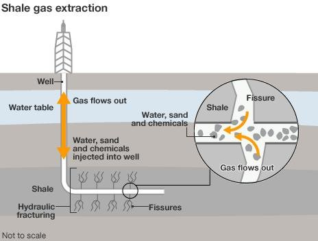 Shale gas extraction infographic