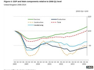 chart showing contributions to GDP