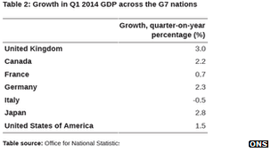 Table showing GDP growth of the G7