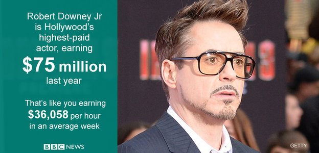 Robert Downey Jr is top earning actor for second year