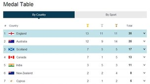 Medal table 26 July
