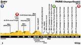 Tour de France stage 21 profile