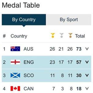 Commonwealth Games medal table Sunday 27 July
