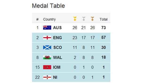 commonwealth games medal tally history