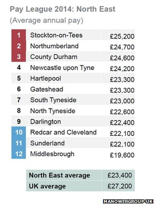 League table of pay in the North East