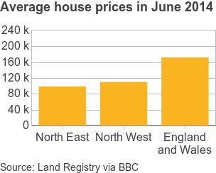 House prices graph