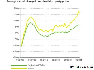 A grpah showing house price growth in the last year