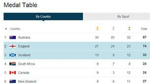Medal table, July 28