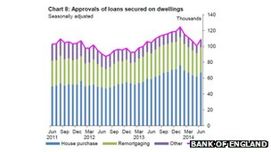 Chart showing mortgage approvals in June