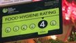 Food hygiene rating score