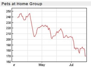 Chart showing Pets ad Home's share price