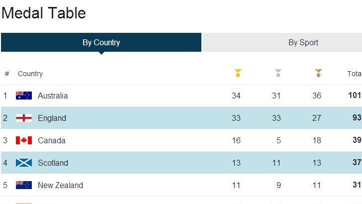 Medal table graphic