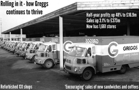 Greggs figures graphic
