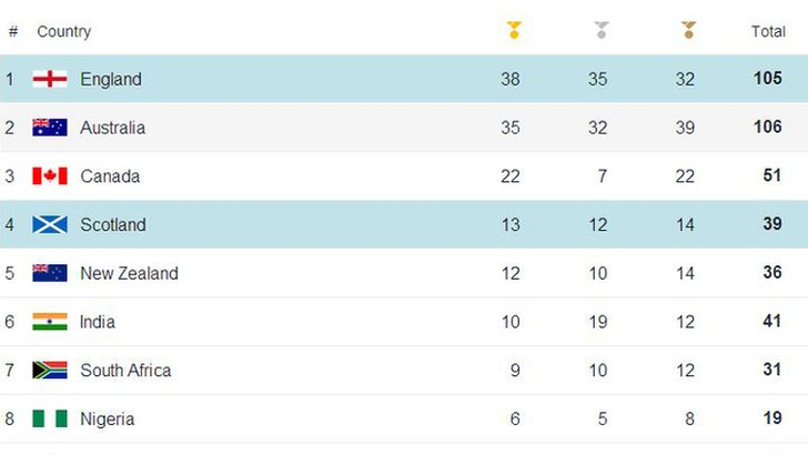 Medal table 30 July