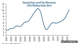 Graph showing stamp duty payments over the last 10 years