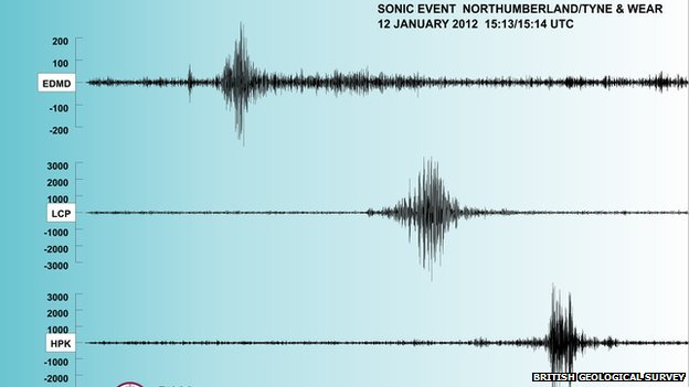 Seismogram showing sonic boom activity in northern England in January 2012