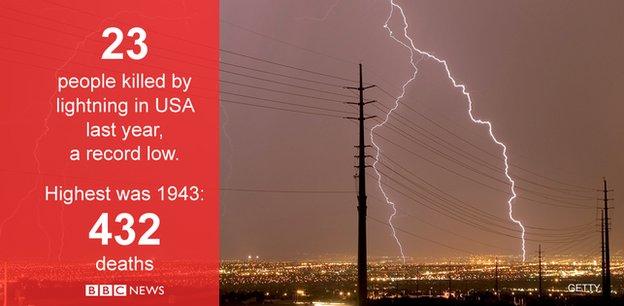 Lightning strike kills man on Venice Beach, Los Angeles